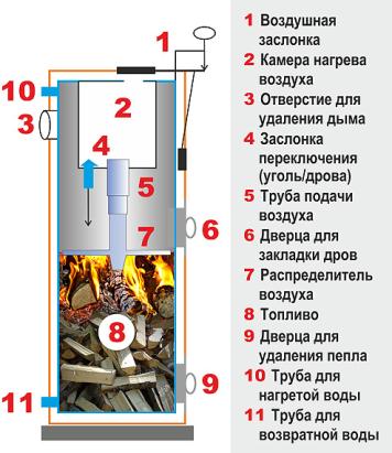 Конструкция STROPUVA S20U